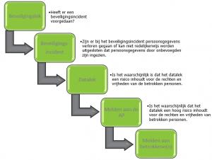 Procedure datalek